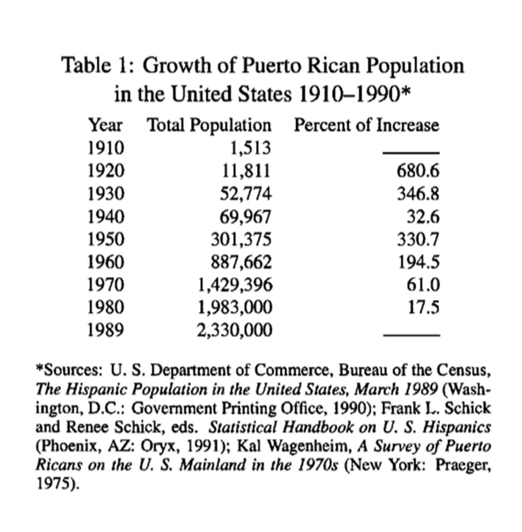 Recovering The Us Hispanic Literary Heritage On Arte Público Press Digital